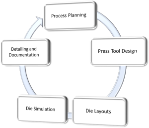 Die Designing