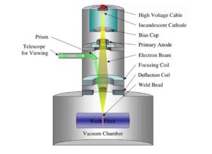 Electronic Beam Melting, EBM