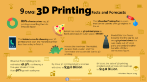 3D Printing Facts, Tech Forecast, Sphinx Worldbiz