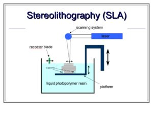 Stereolithography, SLA