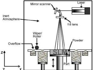Selective Laser Melting, SLM