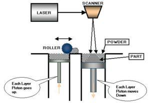 Selective Laser Sintering, SLS