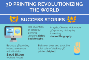 3D PRINTING REVOLUTIONISING THE WORLD_1