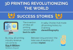 3D PRINTING REVOLUTIONISING THE WORLD_1