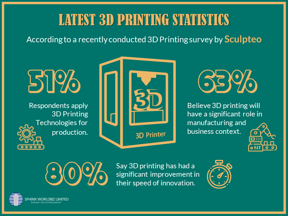 3D Printing Survey Stats