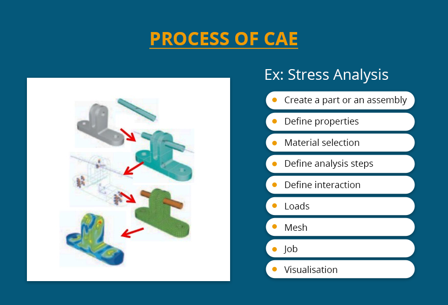 Process of CAaE engineering services