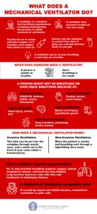 What Does a Mechanical Ventilator Do